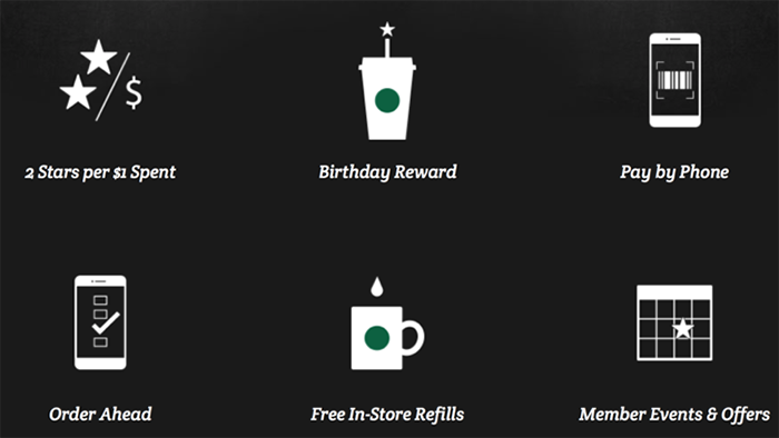 The Success Of Starbucks App A Case Study The Manifest Medium