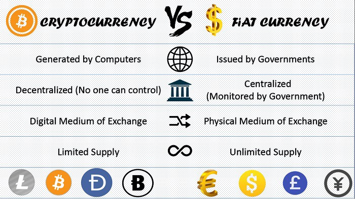 Convertisseur fiat to cryptocurrency