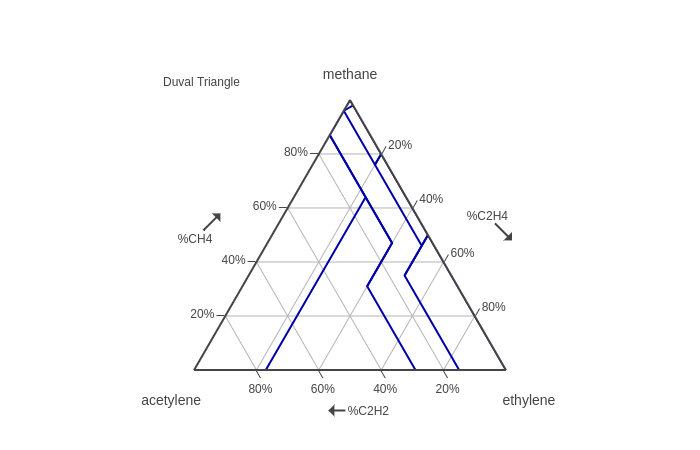 Plotting duval triangles with plot frontend weekly medium again plot makes this very easy by modifying the annotations property array of the layout object by adding three new objects and making setting ccuart Choice Image