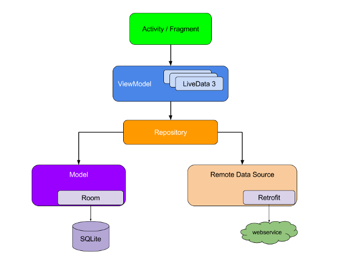 Android Architecture: Hilt, MVVM, Kotlin Coroutines, Live Data, Room and Retrofit (ft.