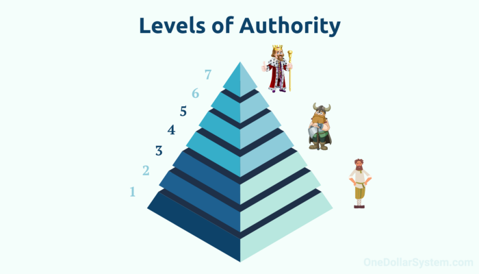 Pyramid of levels of authority in a niche (1-7) 1 is Peasant, 7 is King