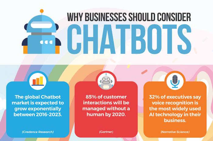 /5-chatbots-ideas-business-cant-afford-to-miss-in-2019-e59cd41e01f8 feature image