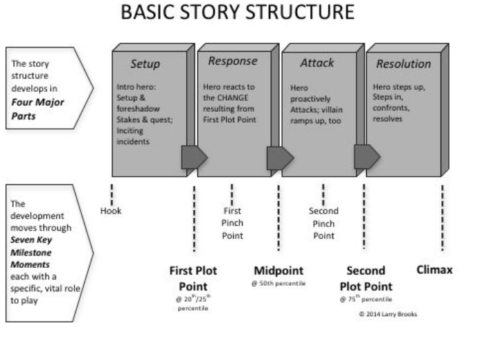 how to structure an outline