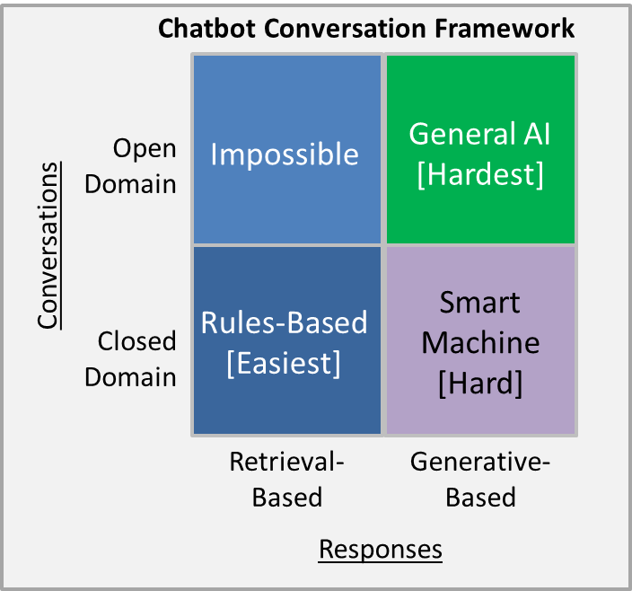 Image result for Q/A Datasets chatbots