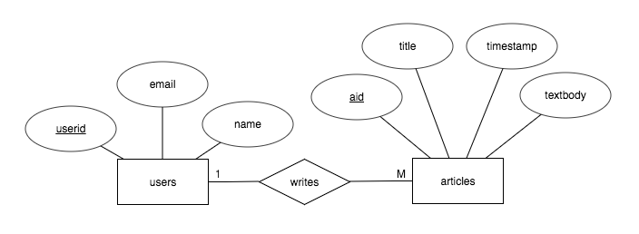A quick look at entity relationship diagrams david tsai medium using er diagrams help facilitate discussion and are especially useful when a databases schema includes many tables given the blog example ccuart Image collections