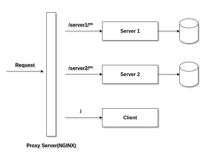 Use Nginx as a Reverse Proxy for Containerized Node.js Microservices
