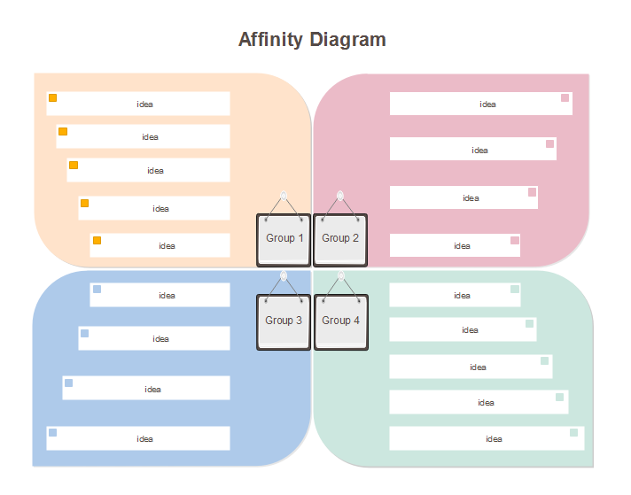 Affinity Diagrams Template - All Kind Of Wiring Diagrams •