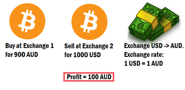 Buy low sell high the science behind crypto arbitrage ccuart Gallery