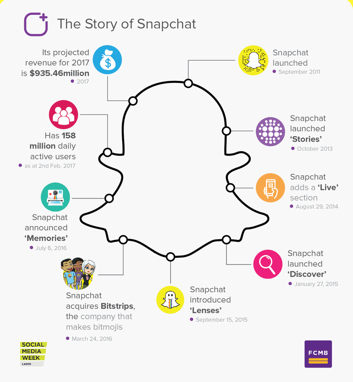 No of snapchat users in india