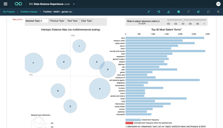 Exploring Insights on Sepsis From Medical Literature | IBM ML Hub