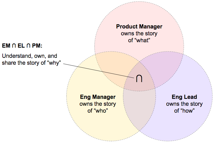 Team Leader Venn Diagram Making Meetup Medium