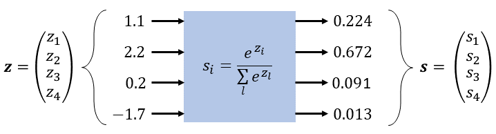 Derivative of the Softmax Function and the Categorical Cross-Entropy Loss