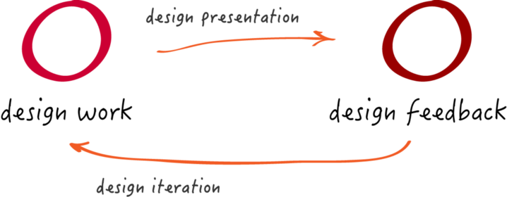 UX, Design & limited resources