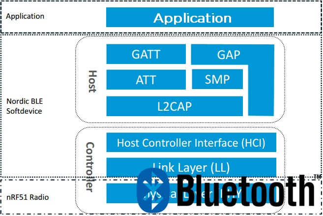 Develop Bluetooth Multirole applications with NRF5 chips and perform