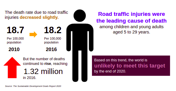 death rate of road traffic infographic