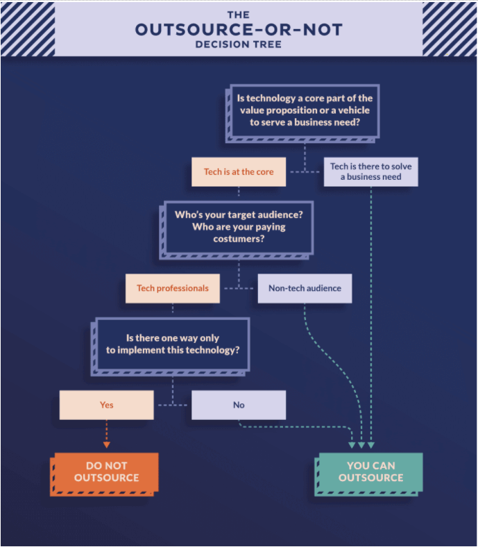 Should you Outsource Software Development? Try this Outsource or not decision tree
