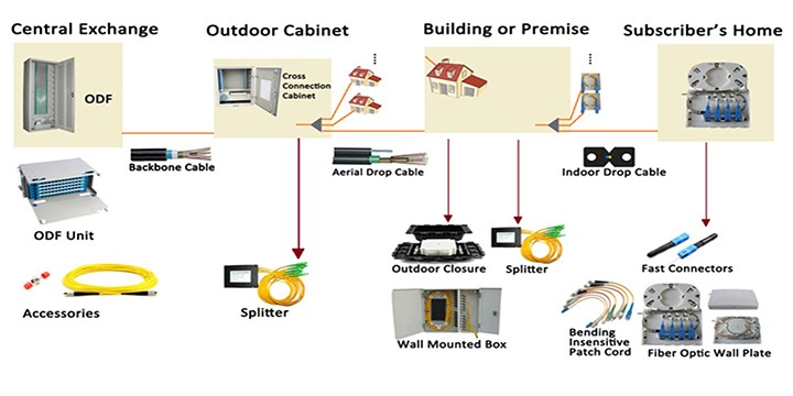 Wiring House For Fiber Optics Preview Wiring Diagram
