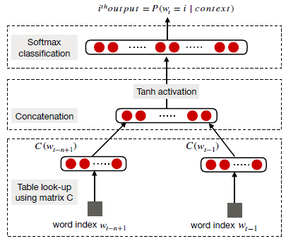 Deep Learning for NLP: An Overview of Recent Trends