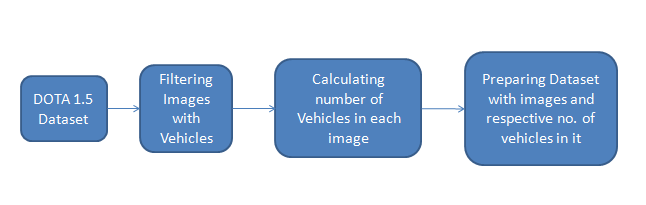 Calculating number of vehicles