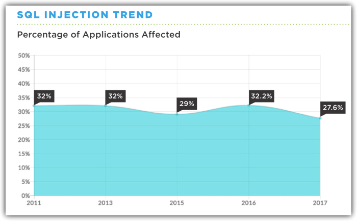 Chart shows that around 30% of applications scanned have been affected by a SQL injection vulnerability from 2011 to 2017.