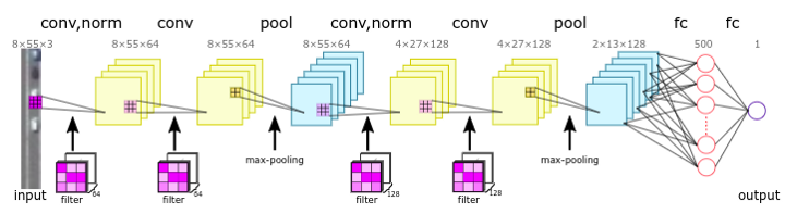 Using Convolutional Neural Networks with Satellite Imagery