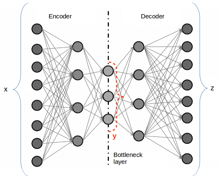 An illustration of a deep autoencoder. x represents the input data, y represents the learned features, and z represents the reconstructed data.
