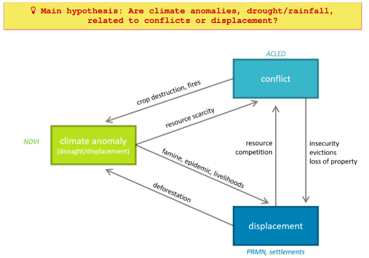 Are climate anomalies, drought/ rainfall, related to conflicts for displacements