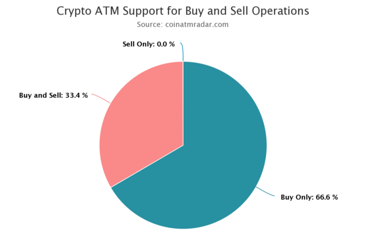 Crypto-ATM Support for Buy and Sell operations