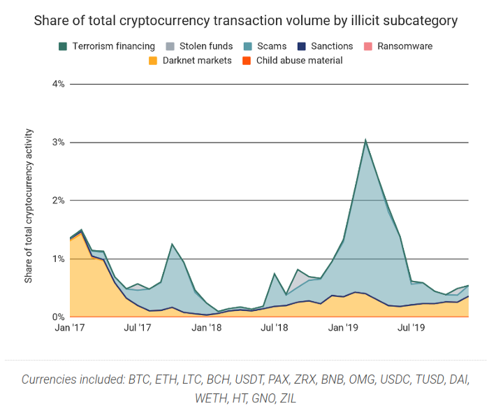 chart showing crypto crime transactions