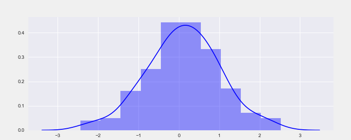 Types Of Transformations For Better Normal Distribution