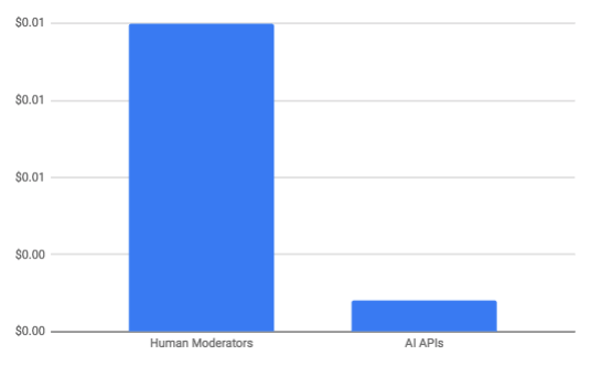 Content Moderation in 2019 : Human vs AI