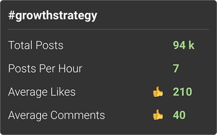 personal engagement is close to the average on the Top Posts