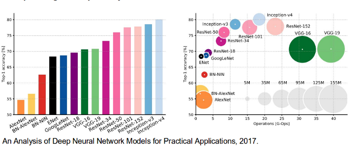 Analysis of Deep Neural Network Models