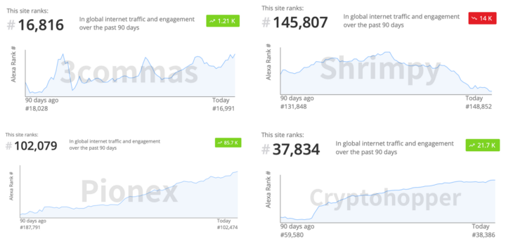 Traffic of  different crypto trading bots