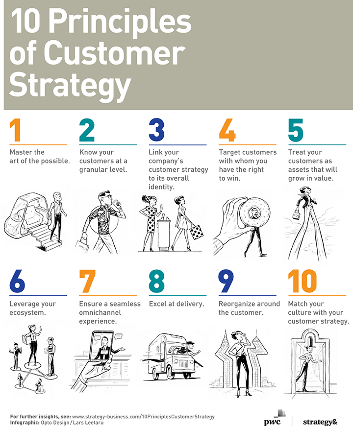 10 Guiding Principles Of Customer Strategy Infographic
