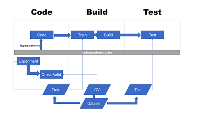 DevOps Pipeline for a Machine Learning Project - Data
