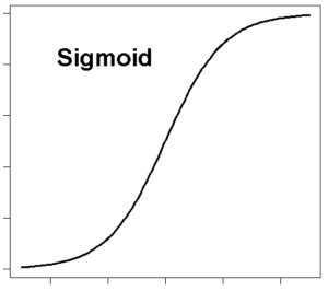 Signoid Function