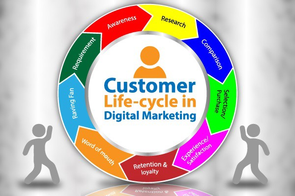 managing the customer life cycle marketing essay Download the lifecycle marketing guide learn the different customer lifecycle stages and the best types of email marketing to use at each stage.