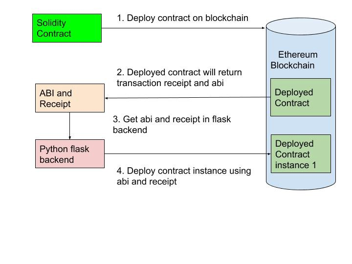 How To Develop Ethereum Contract Using Python Flask