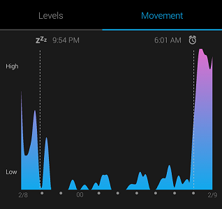 Typical Sleep Data