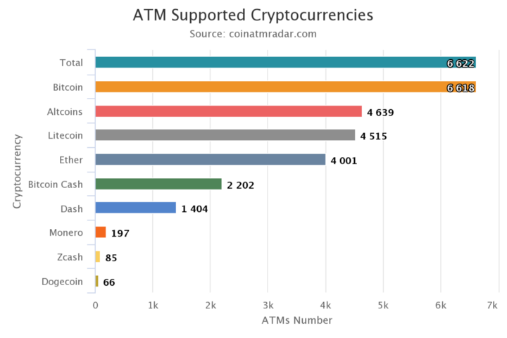 Crypto-ATM supported Cryptocurrencies