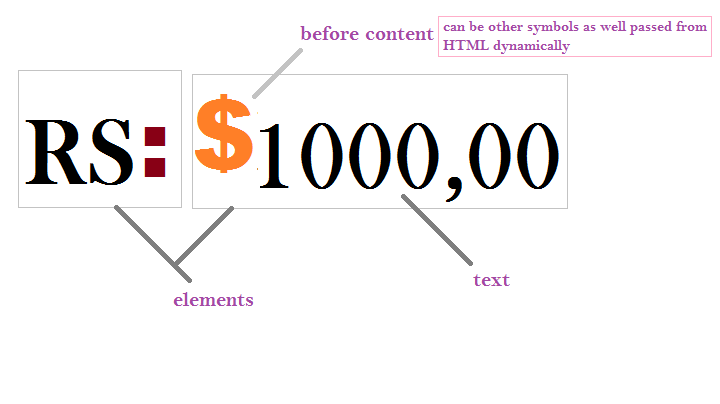 Passing A Dynamic Value From Html To Css Selector Content Using Attr