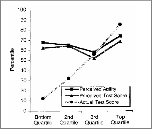 How well test takers did graphed alongside how they actually did.