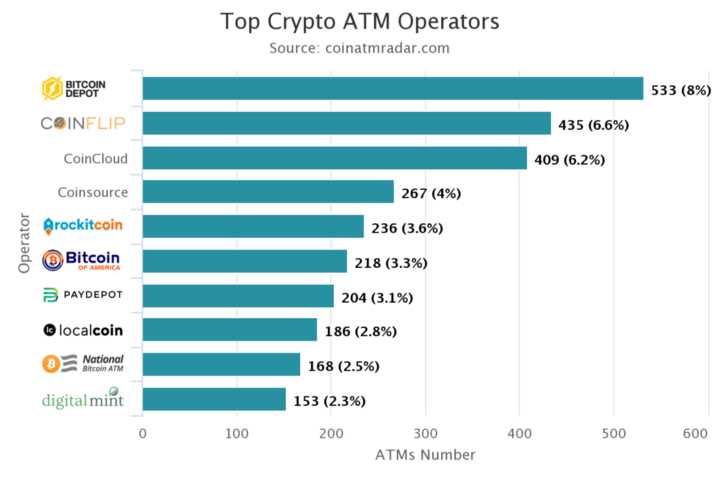 Top Crypto-ATM Operators