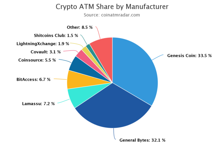 Crypto-ATM Manufactures Market share