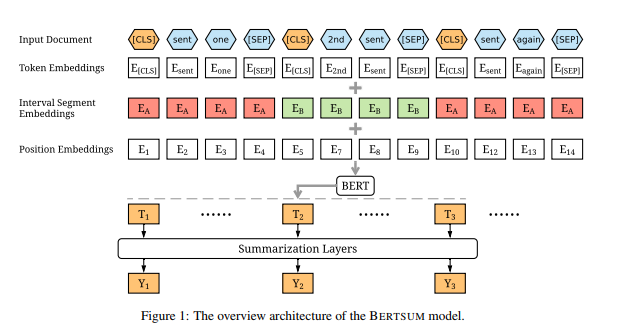 Text Summarization using BERT - Deep Learning Analytics