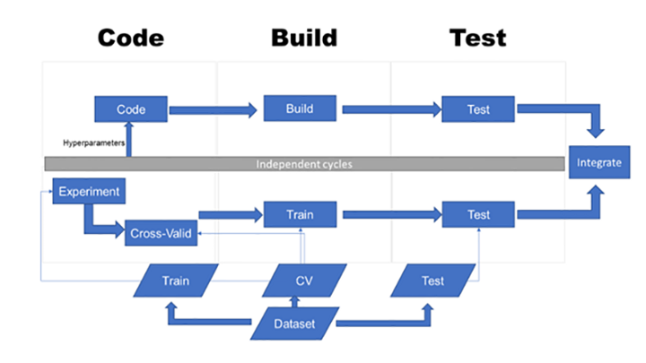 Using A Devops Pipeline For A Machine Learning Project Dzone Ai