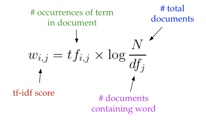 frequency-inverse document frequency formula