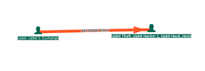 upbit hack transaction