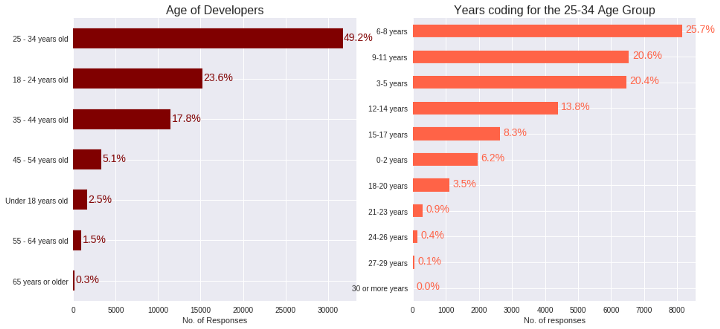 Age Of Developers